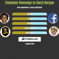 Stephane Omeonga vs Daryl Horgan h2h player stats
