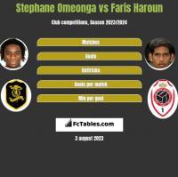 Stephane Omeonga vs Faris Haroun h2h player stats