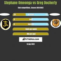 Stephane Omeonga vs Greg Docherty h2h player stats