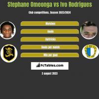Stephane Omeonga vs Ivo Rodrigues h2h player stats