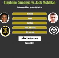 Stephane Omeonga vs Jack McMillan h2h player stats