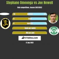 Stephane Omeonga vs Joe Newell h2h player stats