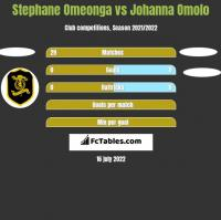 Stephane Omeonga vs Johanna Omolo h2h player stats