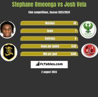 Stephane Omeonga vs Josh Vela h2h player stats