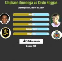 Stephane Omeonga vs Kevin Hoggas h2h player stats