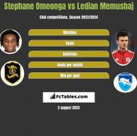 Stephane Omeonga vs Ledian Memushaj h2h player stats