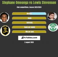 Stephane Omeonga vs Lewis Stevenson h2h player stats