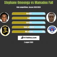Stephane Omeonga vs Mamadou Fall h2h player stats