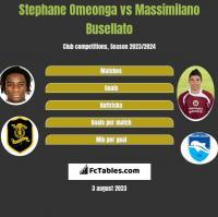 Stephane Omeonga vs Massimilano Busellato h2h player stats