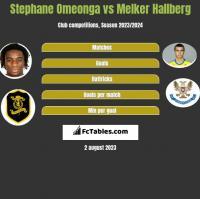 Stephane Omeonga vs Melker Hallberg h2h player stats
