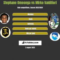 Stephane Omeonga vs Mirko Valdifiori h2h player stats
