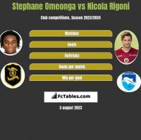 Stephane Omeonga vs Nicola Rigoni h2h player stats