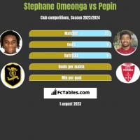 Stephane Omeonga vs Pepin h2h player stats