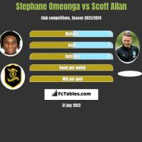 Stephane Omeonga vs Scott Allan h2h player stats