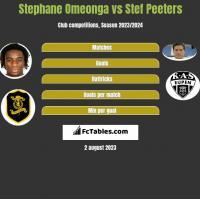 Stephane Omeonga vs Stef Peeters h2h player stats