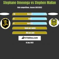 Stephane Omeonga vs Stephen Mallan h2h player stats