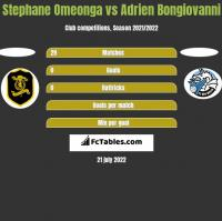 Stephane Omeonga vs Adrien Bongiovanni h2h player stats
