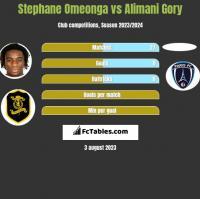 Stephane Omeonga vs Alimani Gory h2h player stats