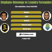 Stephane Omeonga vs Leandro Fernandes h2h player stats