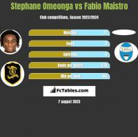 Stephane Omeonga vs Fabio Maistro h2h player stats