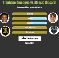 Stephane Omeonga vs Alessio Riccardi h2h player stats