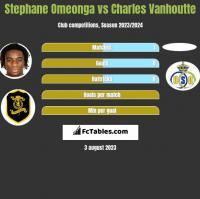 Stephane Omeonga vs Charles Vanhoutte h2h player stats