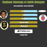 Stephane Omeonga vs Calvin Dekuyper h2h player stats