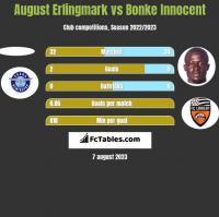 August Erlingmark vs Bonke Innocent h2h player stats