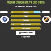 August Erlingmark vs Eric Ouma h2h player stats