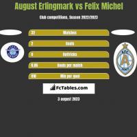 August Erlingmark vs Felix Michel h2h player stats