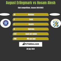 August Erlingmark vs Hosam Aiesh h2h player stats