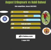 August Erlingmark vs Nabil Bahoui h2h player stats