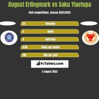 August Erlingmark vs Saku Ylaetupa h2h player stats