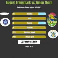 August Erlingmark vs Simon Thern h2h player stats