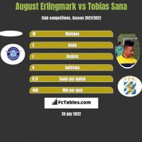 August Erlingmark vs Tobias Sana h2h player stats