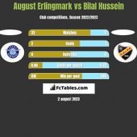 August Erlingmark vs Bilal Hussein h2h player stats