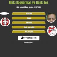 Nikki Baggerman vs Henk Bos h2h player stats