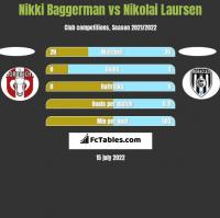 Nikki Baggerman vs Nikolai Laursen h2h player stats