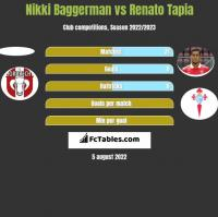 Nikki Baggerman vs Renato Tapia h2h player stats