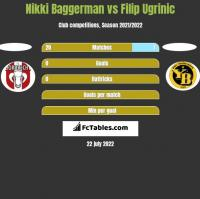 Nikki Baggerman vs Filip Ugrinic h2h player stats