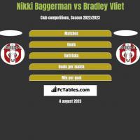 Nikki Baggerman vs Bradley Vliet h2h player stats
