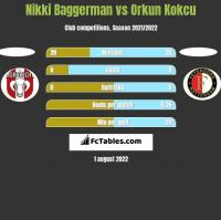 Nikki Baggerman vs Orkun Kokcu h2h player stats