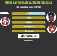 Nikki Baggerman vs Richie Musaba h2h player stats