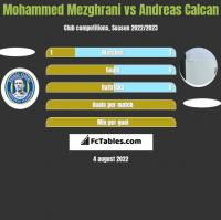 Mohammed Mezghrani vs Andreas Calcan h2h player stats