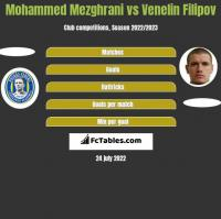 Mohammed Mezghrani vs Venelin Filipov h2h player stats