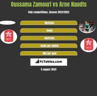 Oussama Zamouri vs Arne Naudts h2h player stats