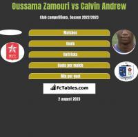 Oussama Zamouri vs Calvin Andrew h2h player stats