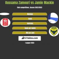 Oussama Zamouri vs Jamie Mackie h2h player stats