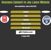 Oussama Zamouri vs Joy-Lance Mickels h2h player stats