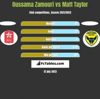 Oussama Zamouri vs Matt Taylor h2h player stats